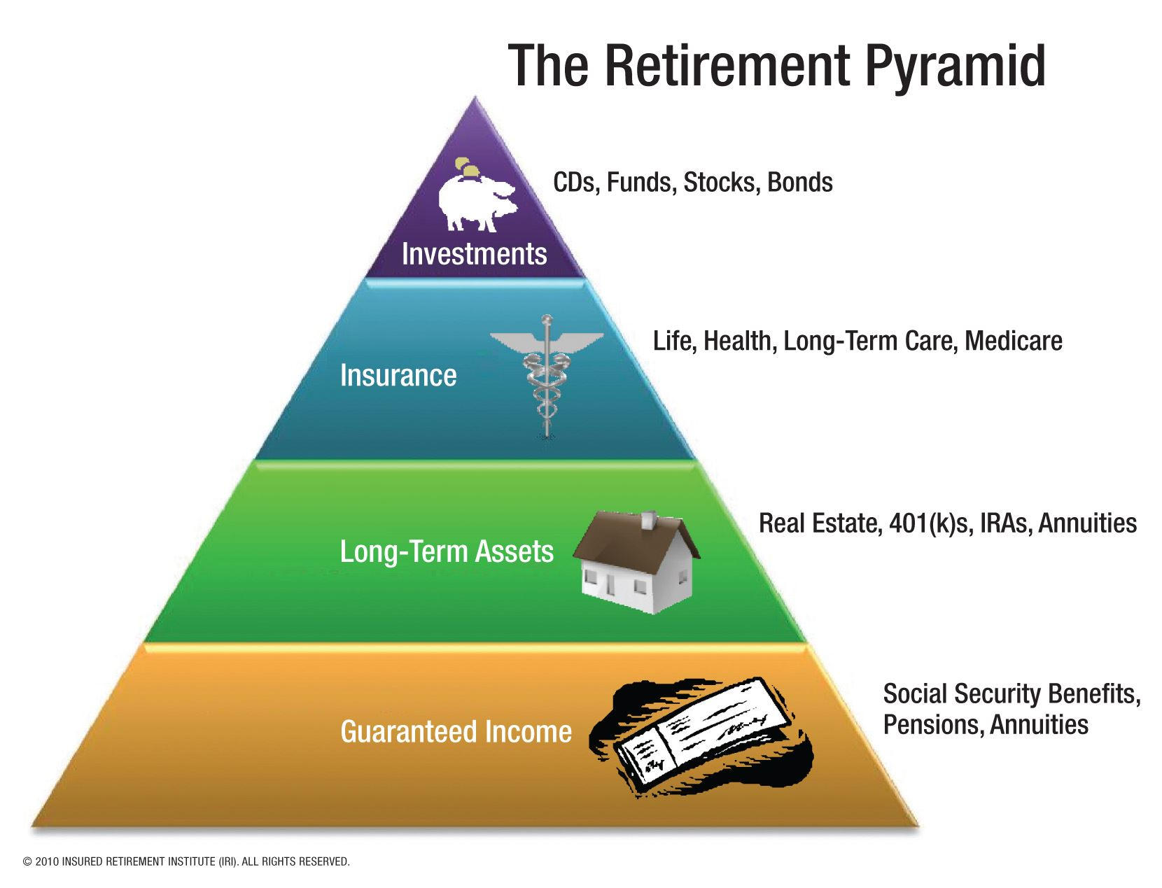 Planning For Your Retirement Department Of Insurance Sc
